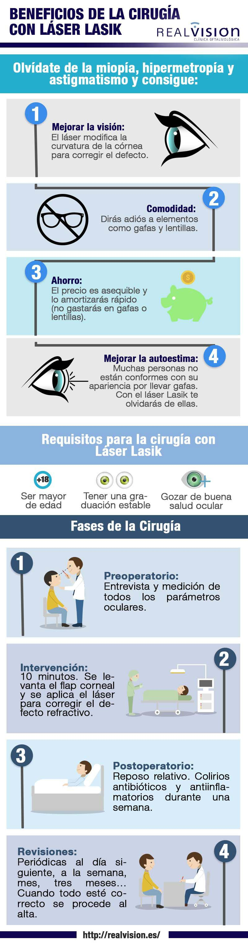 infografia real vision clinica