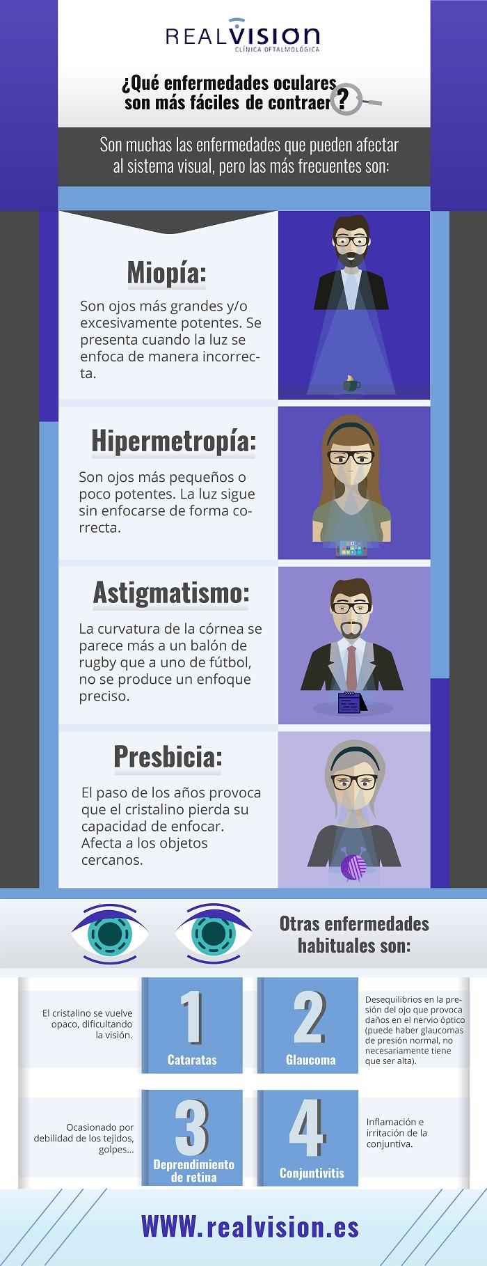 clínica oftalmológica madrid patologías frecuentes